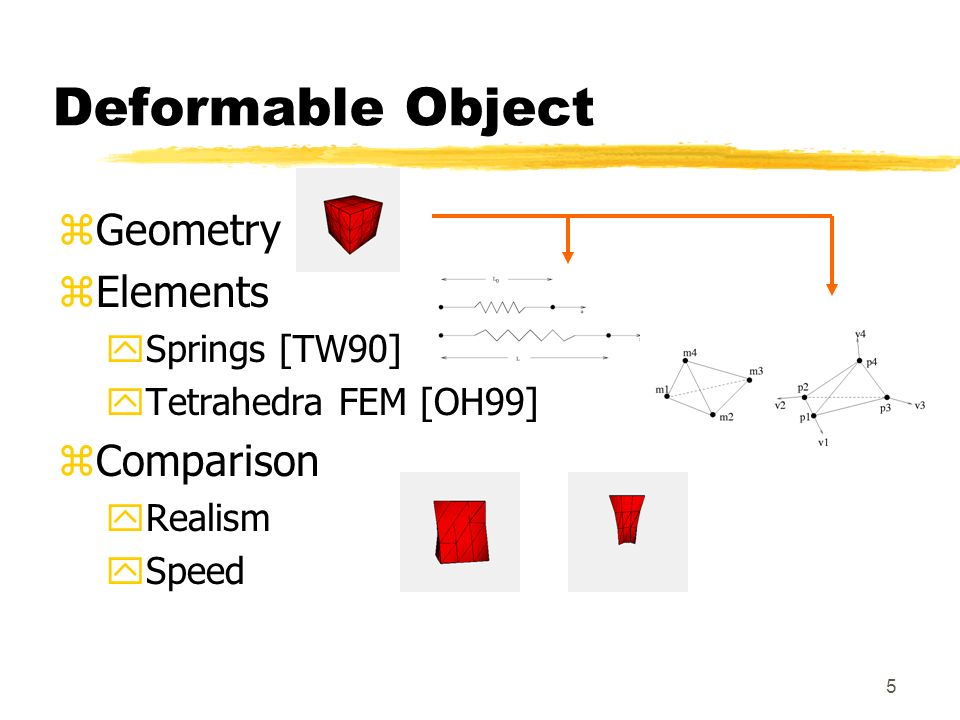 Deformable Object Geometry Elements Comparison Springs [TW90]